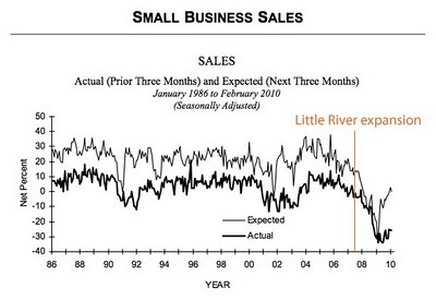 Little River rides the economic roller coaster.