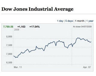 Predicting floods.  And the Dow Jones.