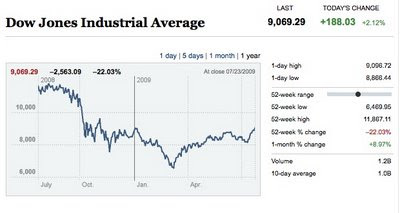 The Dow hits 9,000.