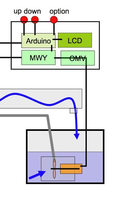 Electronics, fluid mechanics, and our new Em2.
